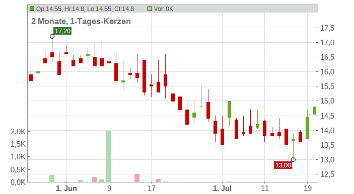 Bayer AG (ADRs) Chart