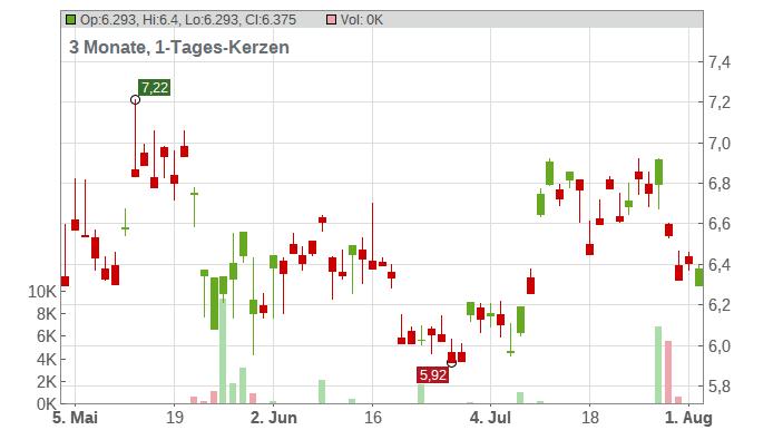 Prada S.p.A. Chart