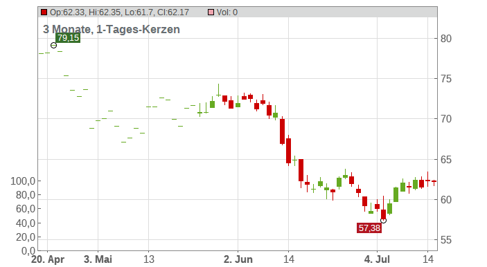 EURAZEO SE Chart