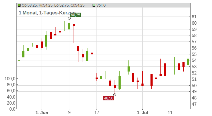 Timken Co. Chart