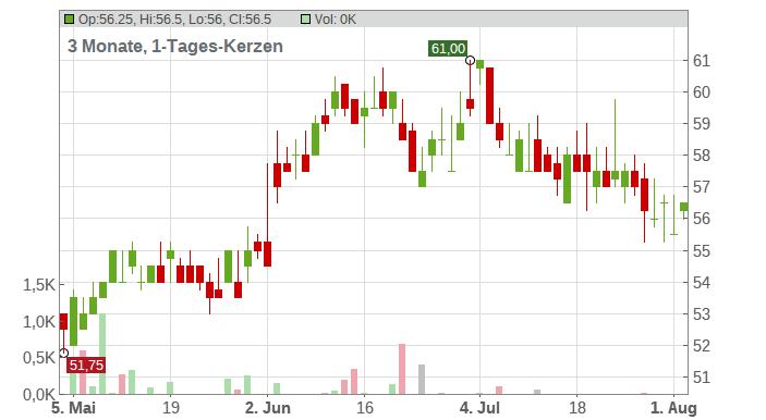 KBR Chart