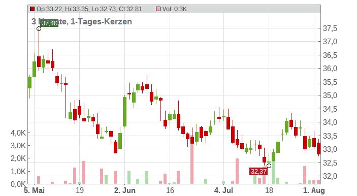 Enbridge Chart