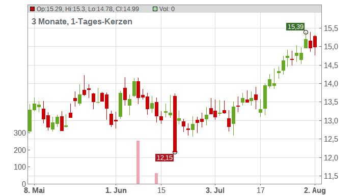 Enerplus Corp Chart
