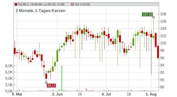 Xylem Inc. Chart