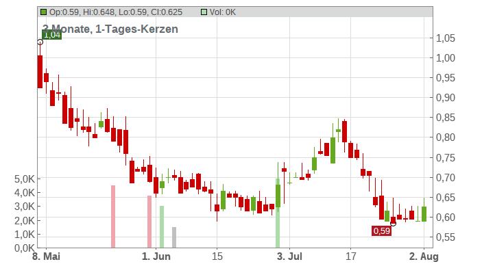 Emcore Corp. Chart
