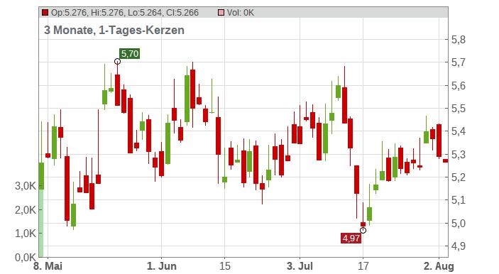 Birchcliff Energy Ltd. Chart