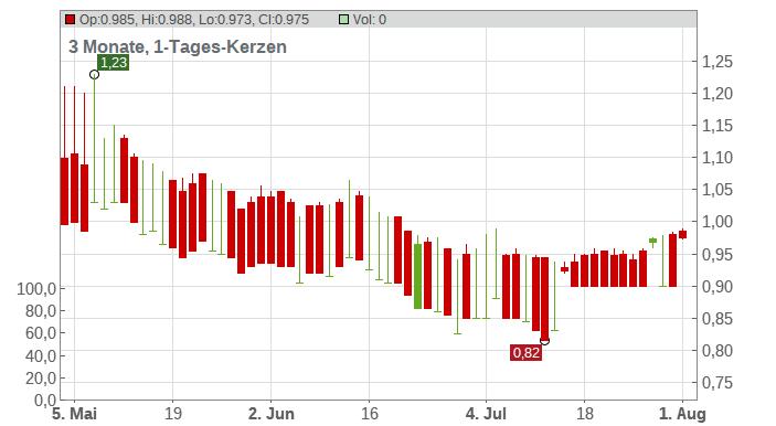 BERLI JUC.(BJC) -FGN- BA1 Chart