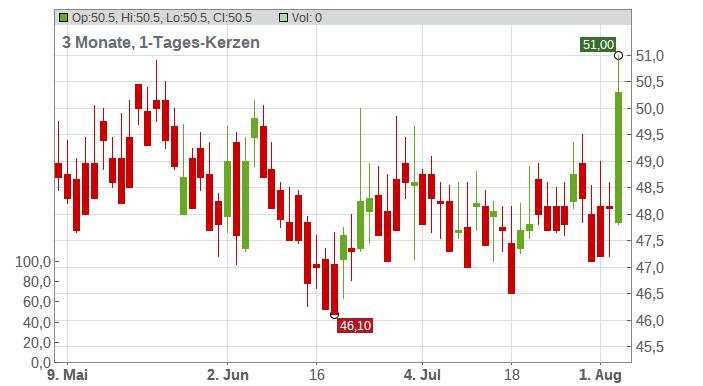 Sturm Ruger & Co. Inc. Chart