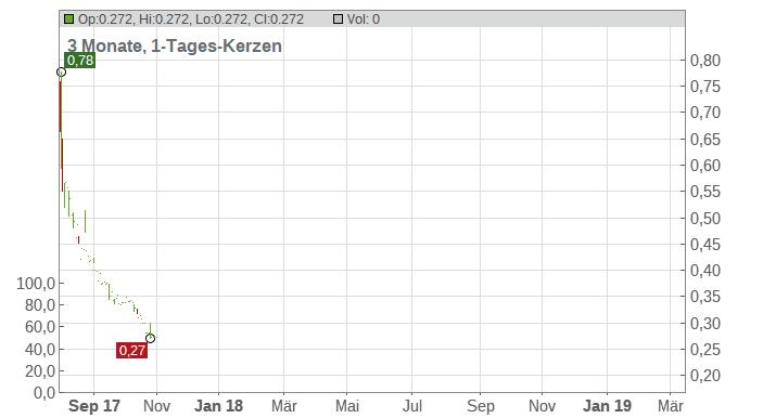 Cytrx Corp. Chart