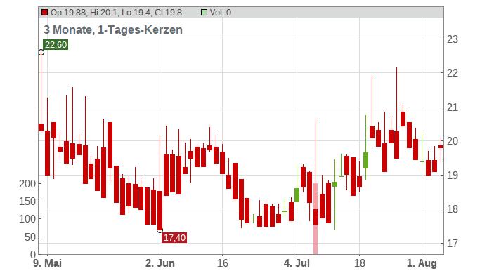AB SAGAX A Chart