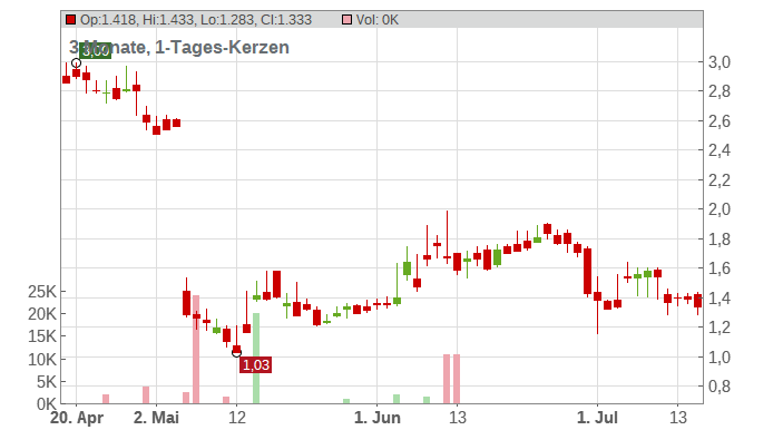 Amarin Corp. PLC (Spons. ADRs) Chart