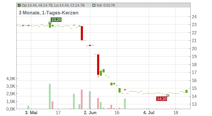 IMMOFINANZ AG INH. Chart