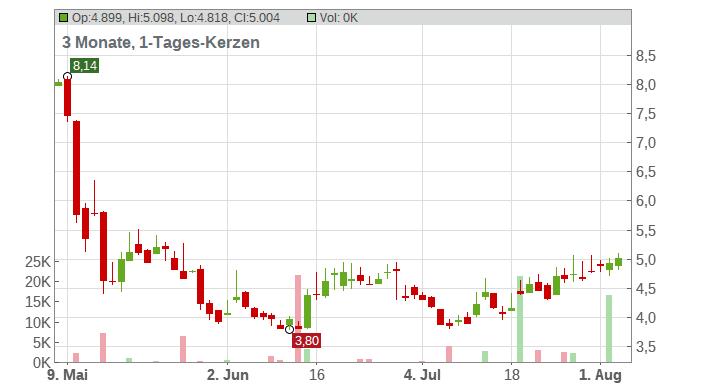 ASOS PLC Chart