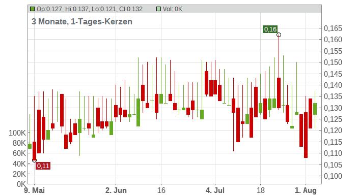 Atico Mining Corp Chart