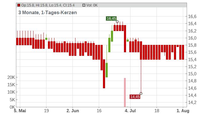 CAPSENSIXX AG INH O.N. Chart