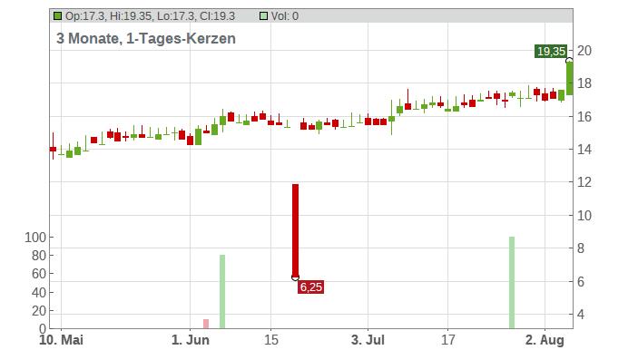 EchoStar Corp. Chart