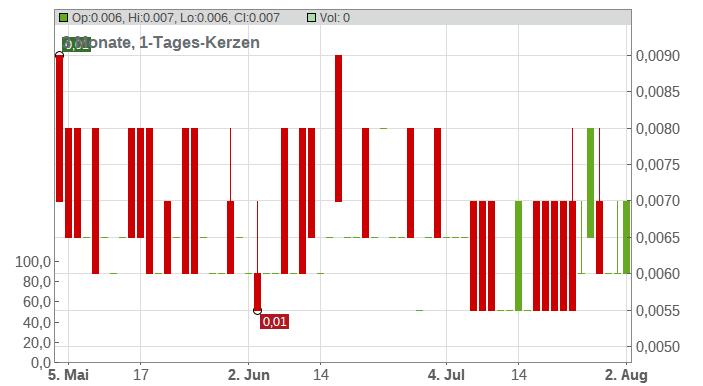 Addvalue Technologies Ltd. Chart