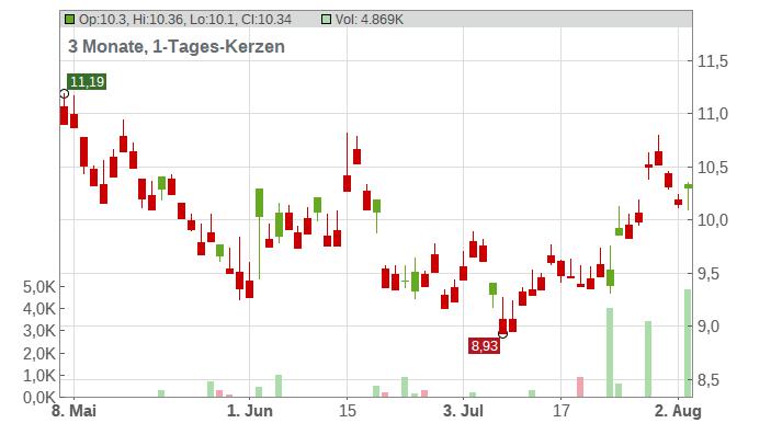 Anta Sports Products Ltd. Chart
