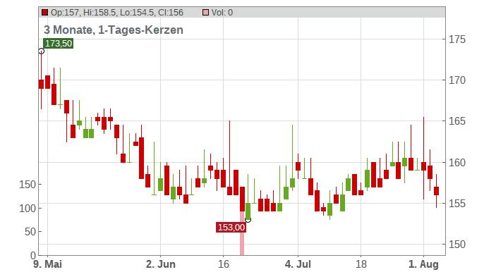 Diageo PLC (ADRs) Chart