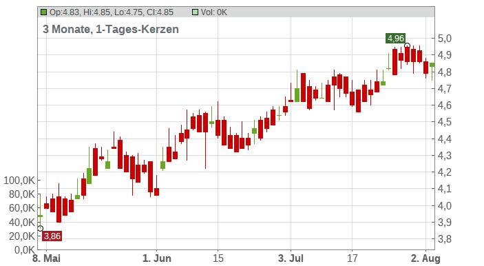 Aegon N.V. (ADRs) Chart