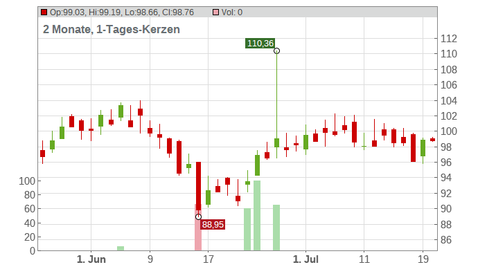 AptarGroup Inc. Chart