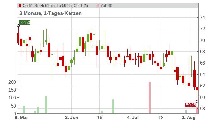 Bruker Corp Chart