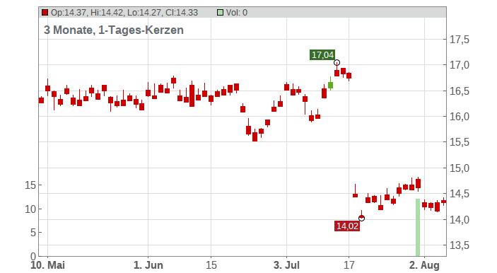 Ansell Ltd. Chart