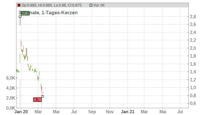 NewLink Genetics Corp Chart