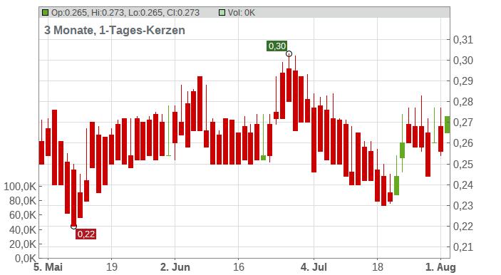 Arianne Phosphate Inc. Chart