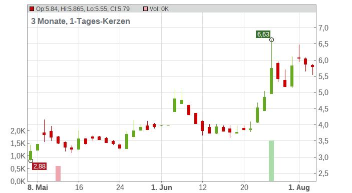Adocia SAS Chart