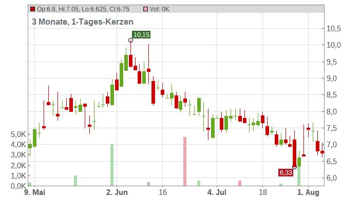 Travelzoo Inc. Chart