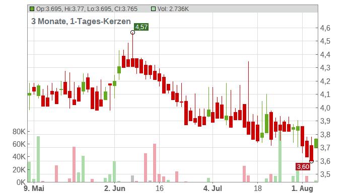BAADER BANK AG Chart
