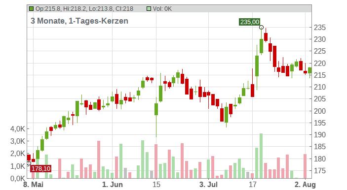 ATOSS SOFTWARE AG Chart