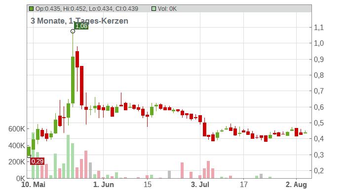 GIGASET AG O.N. Chart