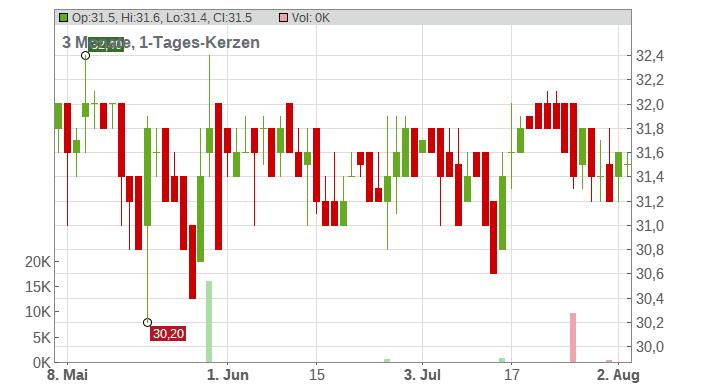 BIOTEST AG VZ O.N. Chart