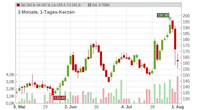 Hypoport SE Chart