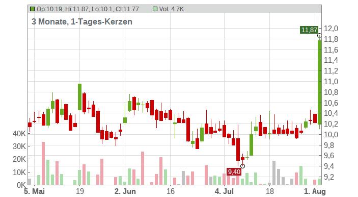 1+1 DRILLISCH AG O.N. Chart