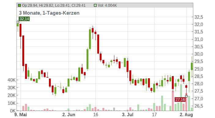 Dürr AG Chart
