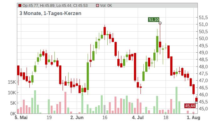 FIELMANN AG O.N. Chart
