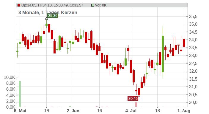 Alfa-Laval AB Chart