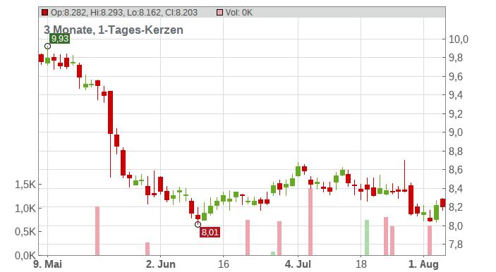 Vivendi S.A. Chart