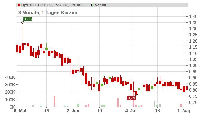 Biofrontera AG Chart