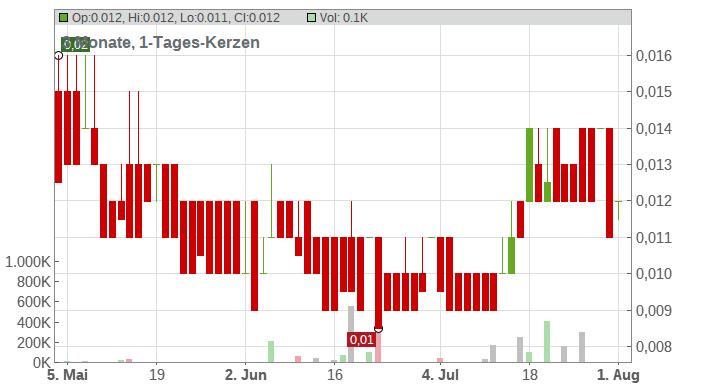 Arcandor AG Chart
