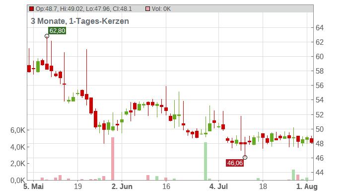 ANDRITZ AG Chart