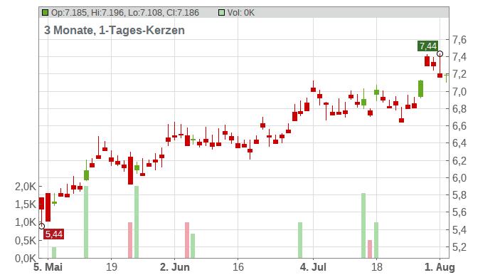Mitsubishi UFJ Financial Group Inc. Chart