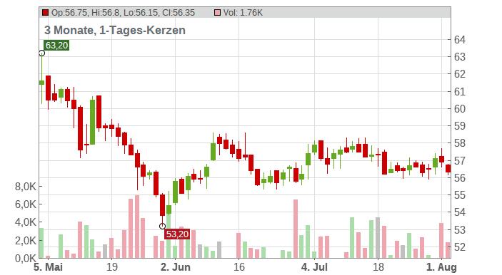 KWS SAAT SE & Co.KGaA Chart