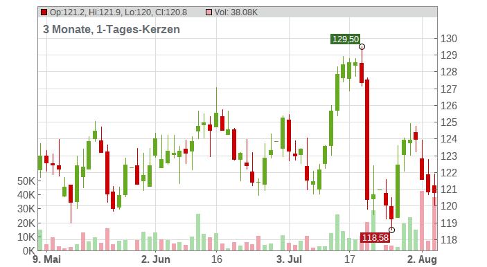 SAP SE Chart