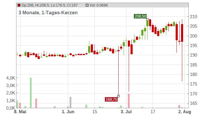 GK SOFTWARE INH O.N. Chart