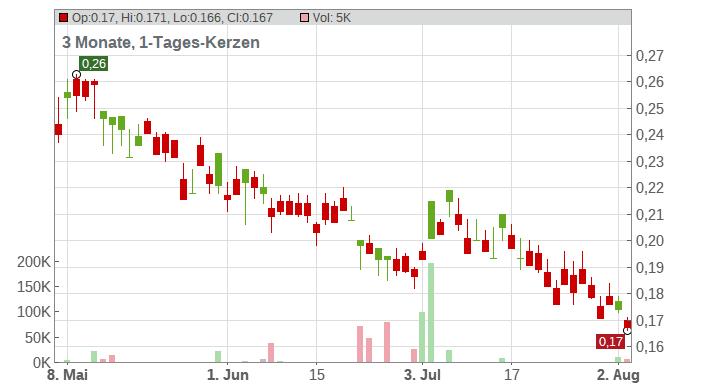 ARAFURA RESOURCES LTD. Chart