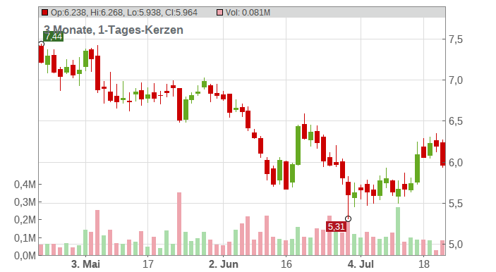 LUFTHANSA AG VNA O.N. Chart